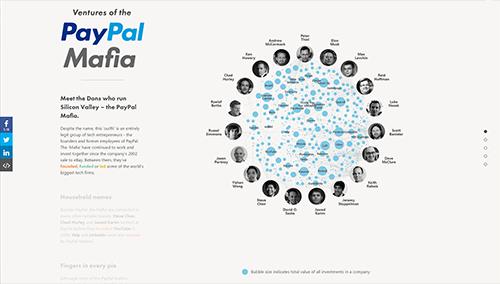 The Paypal Mafia