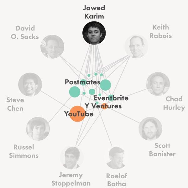 Ventures of the PayPal Mafia – Fleximize