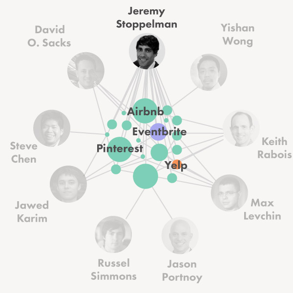 Ventures of the PayPal Mafia – Fleximize